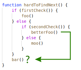 It's not trivial to see which line is next in deep code nesting