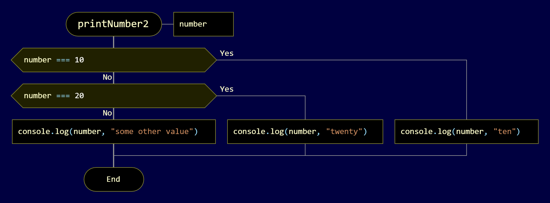 A more complex decision tree with the Question icon